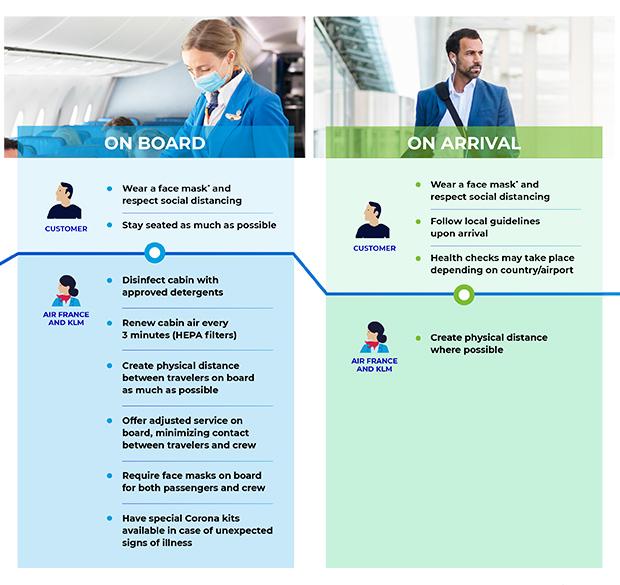 Bay an toàn cùng Air France và KLM